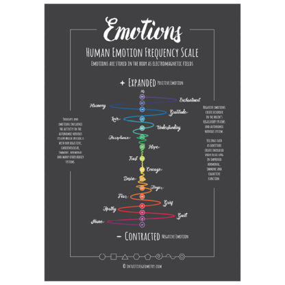 Emotion Frequency Scale spectrum Image pdf and eps