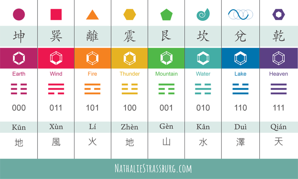 I Ching Diagram for Intuitive Geometry by Nathalie Strassburg